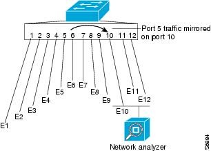 A very simple diagram of port mirroring where traffic to and from a webserver (port E6) can be copied to a monitor port and sent to a RUM solution for performance testing