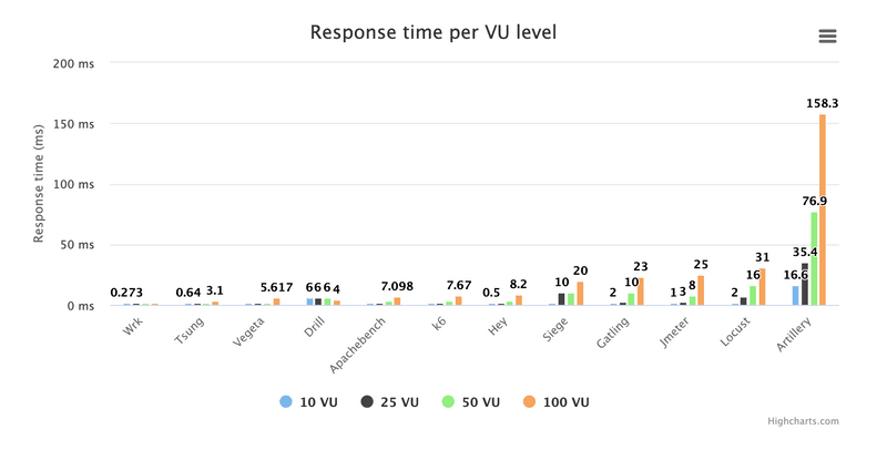 A chart comparing the response time per VU level of the best open source load testing tools