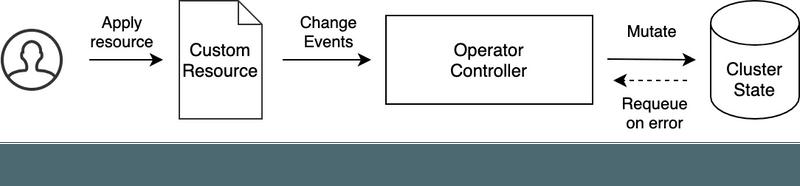 operator pattern