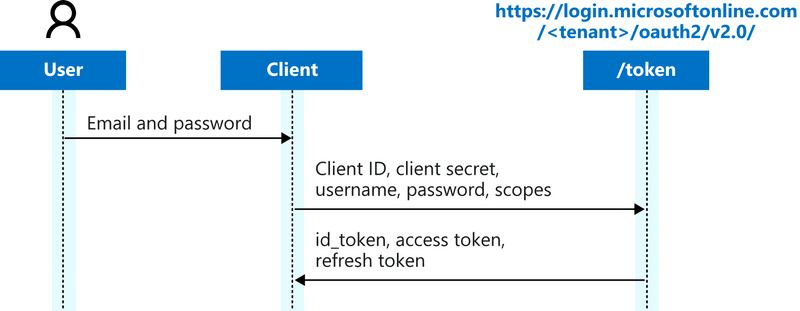 Password grant flow