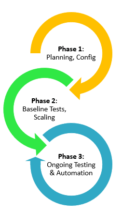 3 Phases of Perf Test Methodology v2