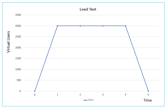 Load Test Chart (ppt) v2