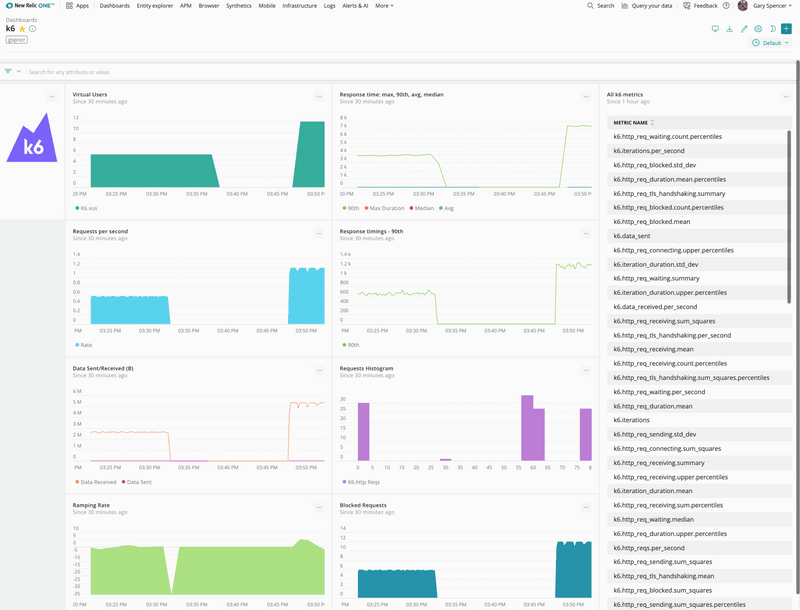 Sample New Relic k6 dashboard